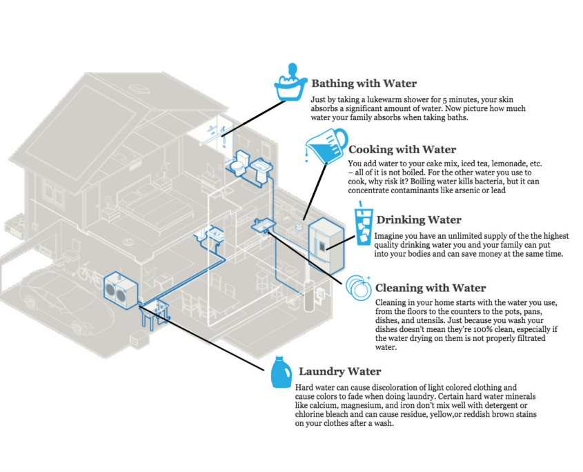 Full Home Water Filtration Diagram